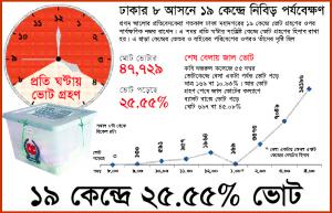 from Prothom Alo